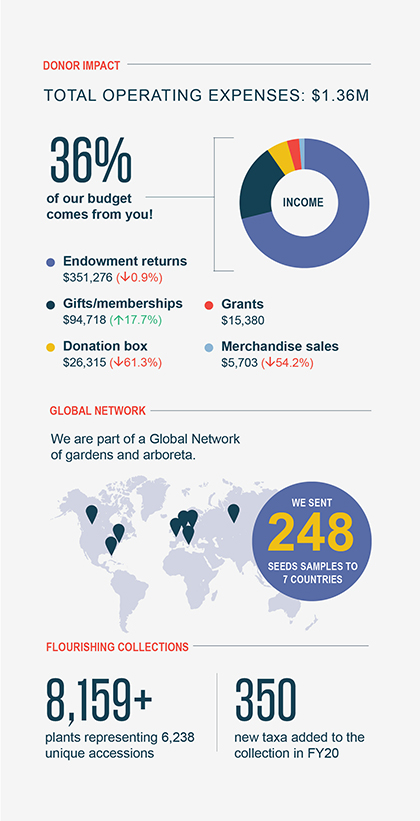 $1.36M 36% of our budget comes from you! Endowment returns are down 0.9% Gifts/memberships up 17.7% Donation Box down 61.3% Merchandise sales down 54.2% Global Network: We are part of a global network of gardens and arboreta We shared seeds with seven countries  Flourishing Collection: 8159+ plants representing 6238 unique accessions 350 new taxa added to the collection in FY20
