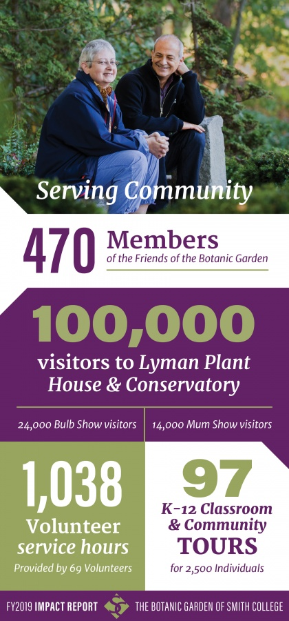 Click image to view a full description of the Garden's impact on the greater community in 2019