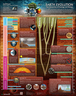 Poster on the evolution of the Earth