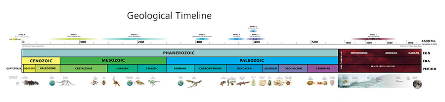 Geological timeline of the Earth